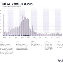 Iraq War Deaths